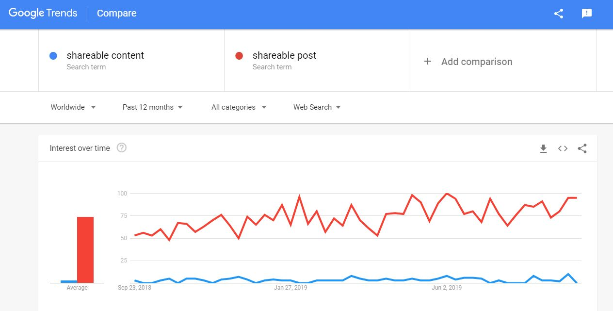 GOOGLE TRENDS ON SHAREABLE POSTS
